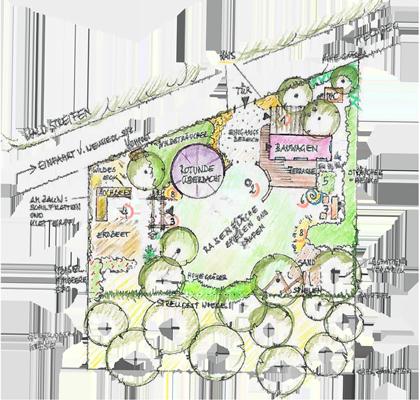 Beispiel Gemeinschaftsgarten